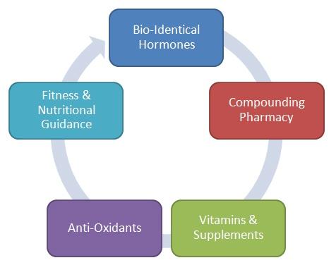 hormone program